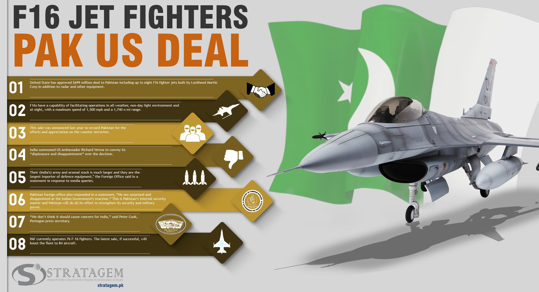F16 Jet fighters Pak US Deal - Stratagem